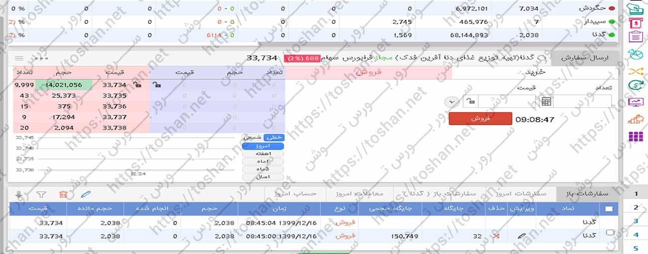 نمونه سرخطی سرور مجازی بورس